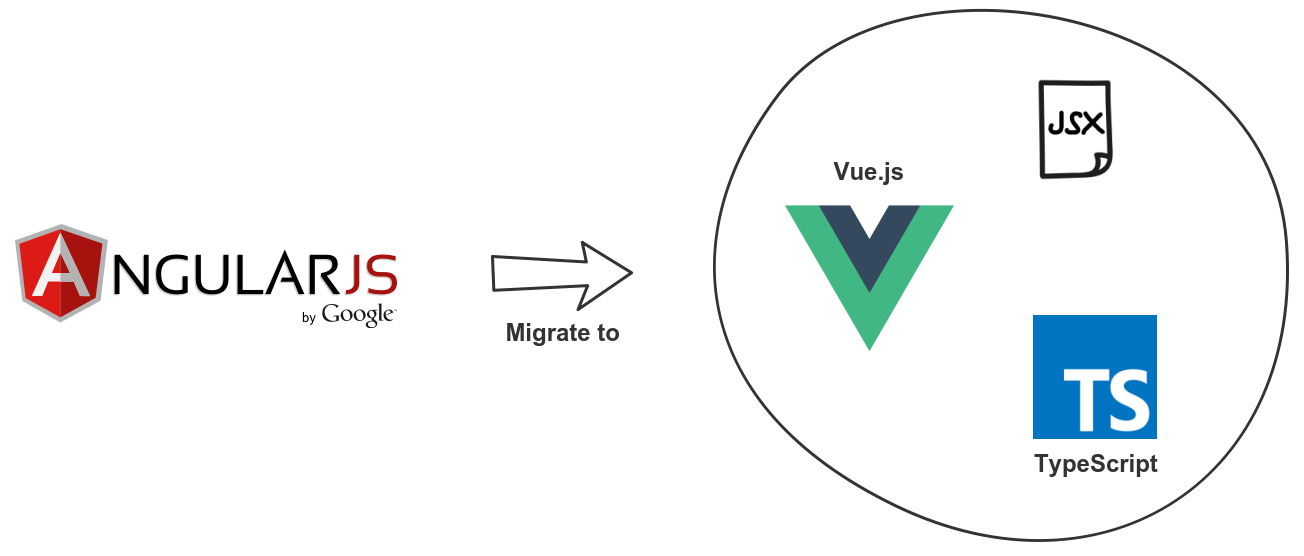 How to use Vue js with JSX and TypeScript - Migrating from