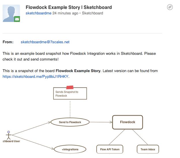 Flowdock Sketchboard Inbox Message