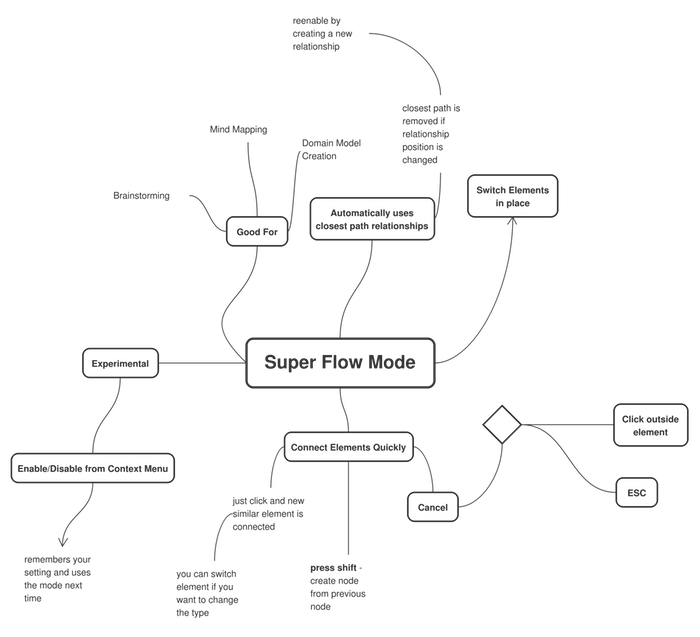 Ideas Presented in Mind Map
